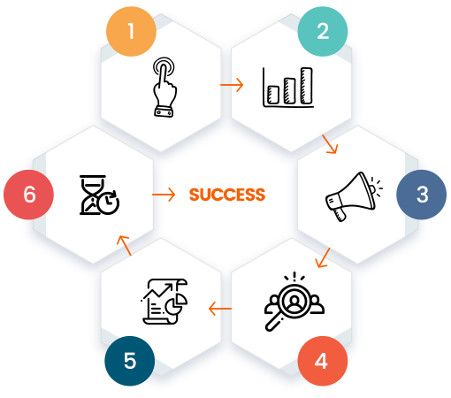 Digital Marketing Success Framework That Drives Results