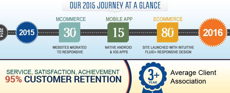 Our 2015 Journey At A Glance.
