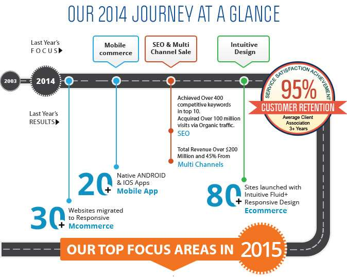 QualDev 2014 Journey At Glance