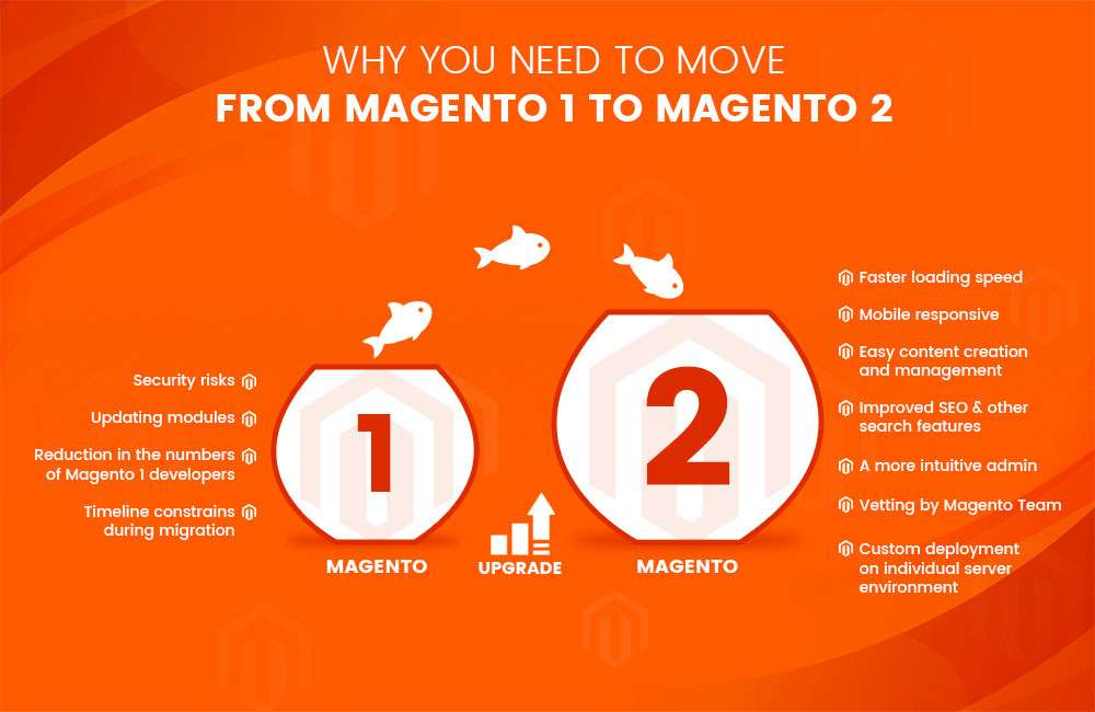Why You Need to Move From Magento 1 To Magento 2