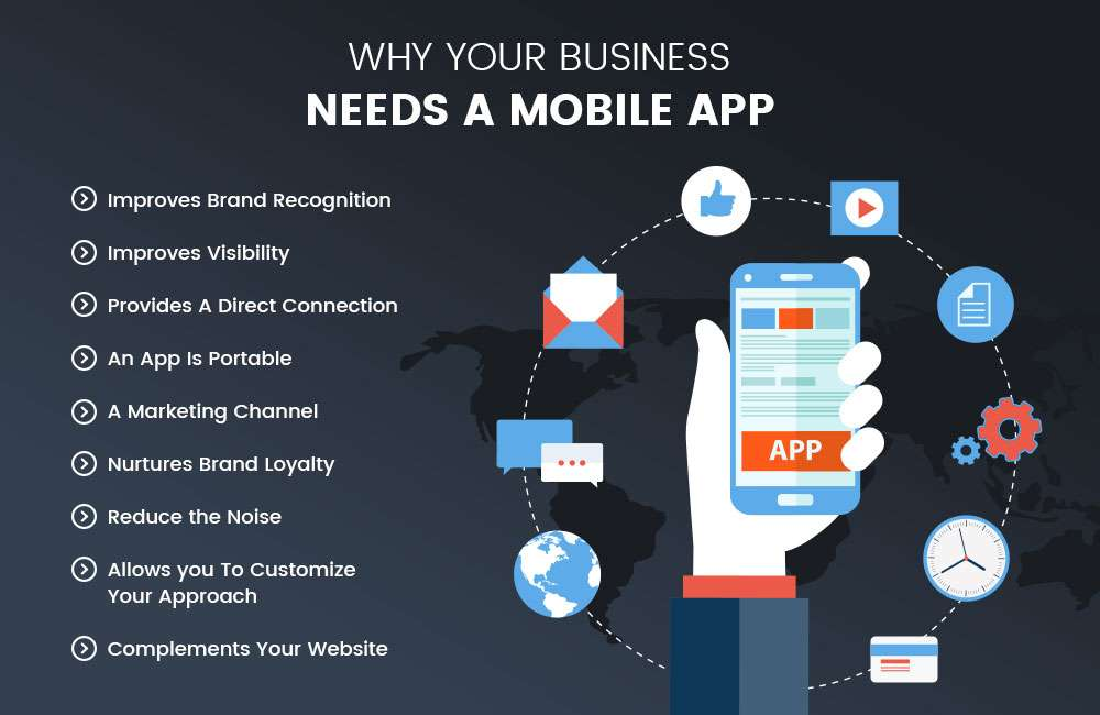 Why does Businesses need Mobile Apps