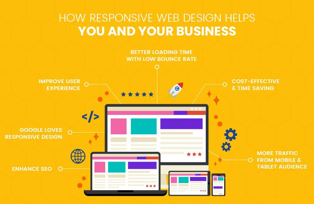 This is How Responsive Web Design Helps You And Your Business