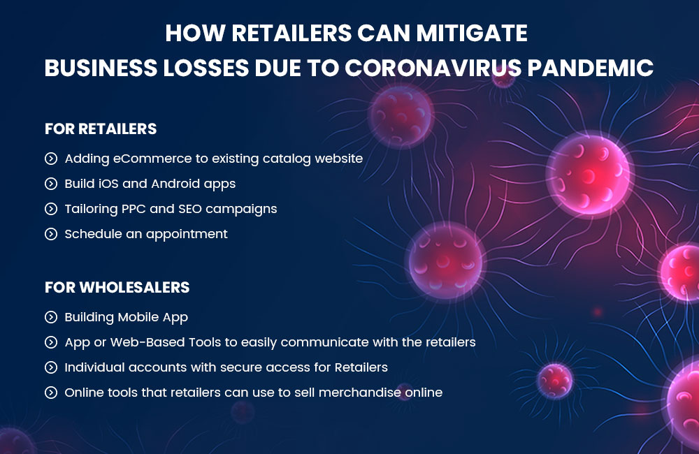How Retailers Can Mitigate Business Losses Due To Coronavirus Pandemic